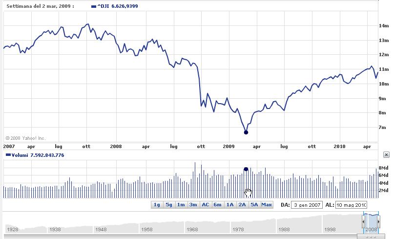 Dow Jones 2009